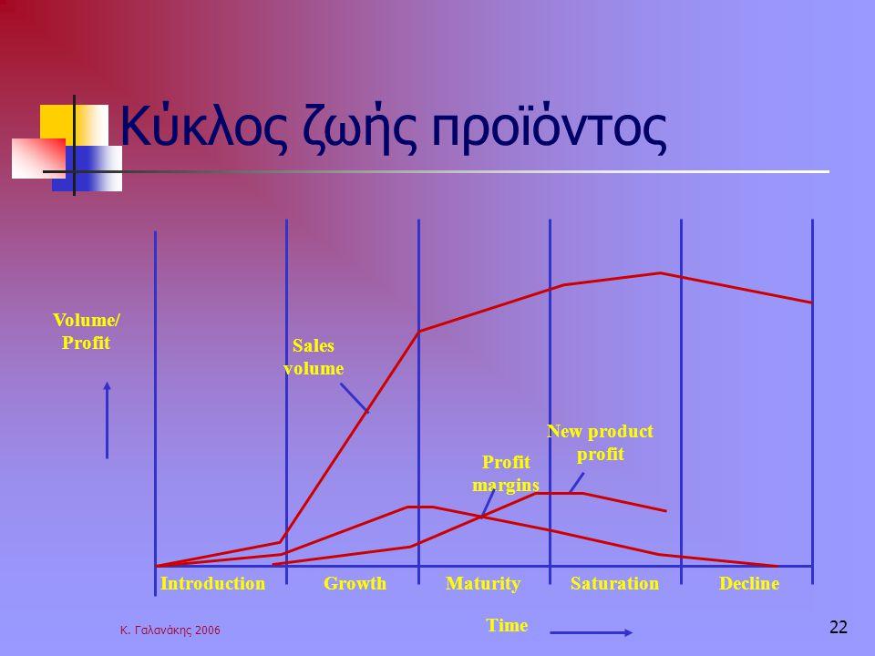Κύκλος ζωής προϊόντος Volume/ Profit Introduction Decline Maturity