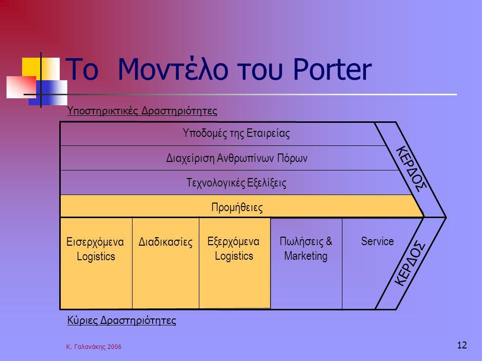 Το Μοντέλο του Porter ΚΕΡΔΟΣ Υποδομές της Εταιρείας