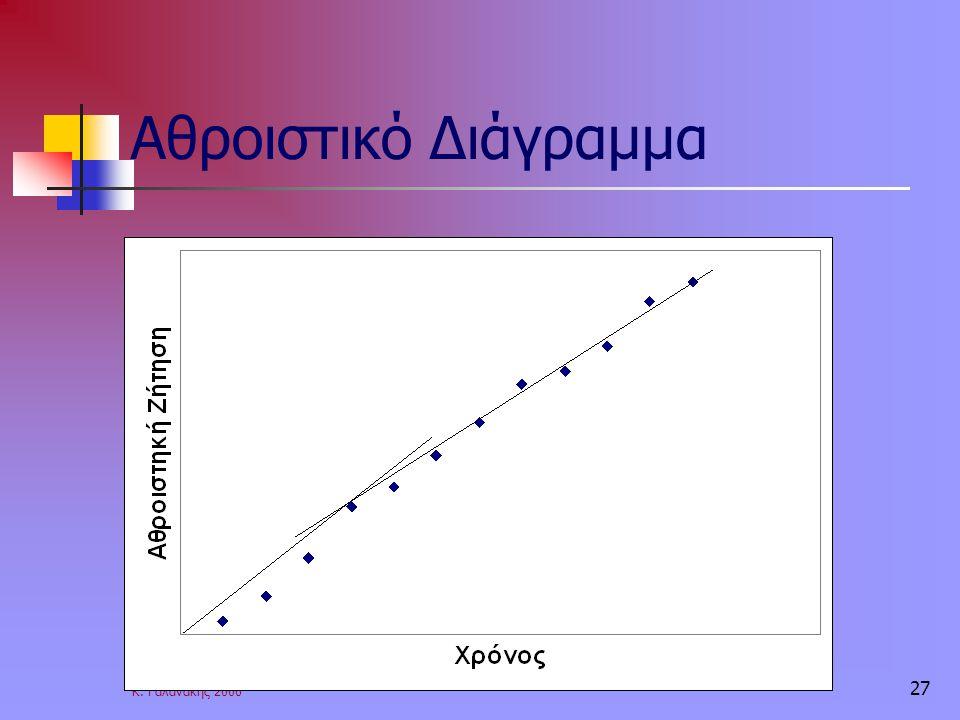 Αθροιστικό Διάγραμμα Κ. Γαλανάκης 2006