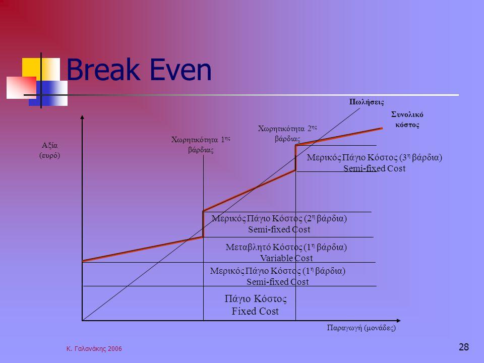 Break Even Πάγιο Κόστος Fixed Cost Μερικός Πάγιο Κόστος (3η βάρδια)