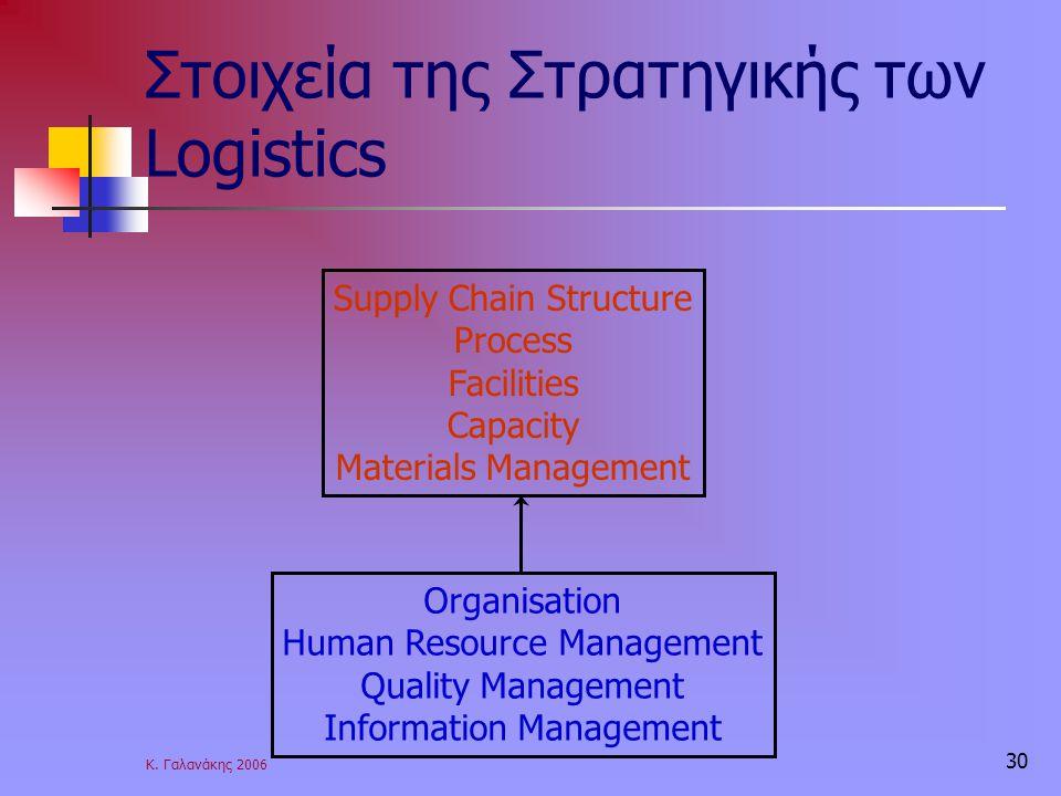 Στοιχεία της Στρατηγικής των Logistics