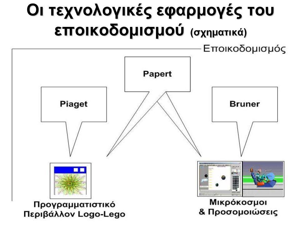 Οι τεχνολογικές εφαρμογές του εποικοδομισμού (σχηματικά)