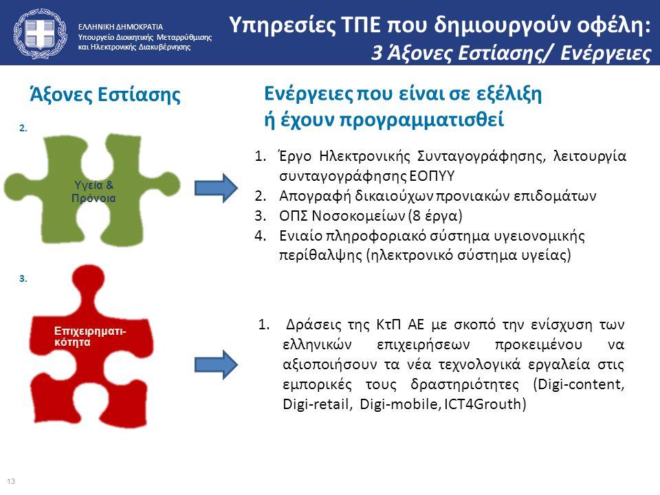 Υπηρεσίες ΤΠΕ που δημιουργούν οφέλη: