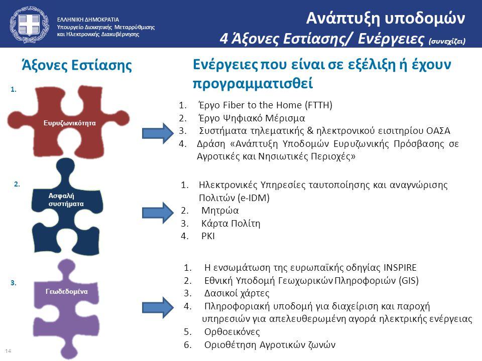 Ανάπτυξη υποδομών 4 Άξονες Εστίασης/ Ενέργειες (συνεχίζει)