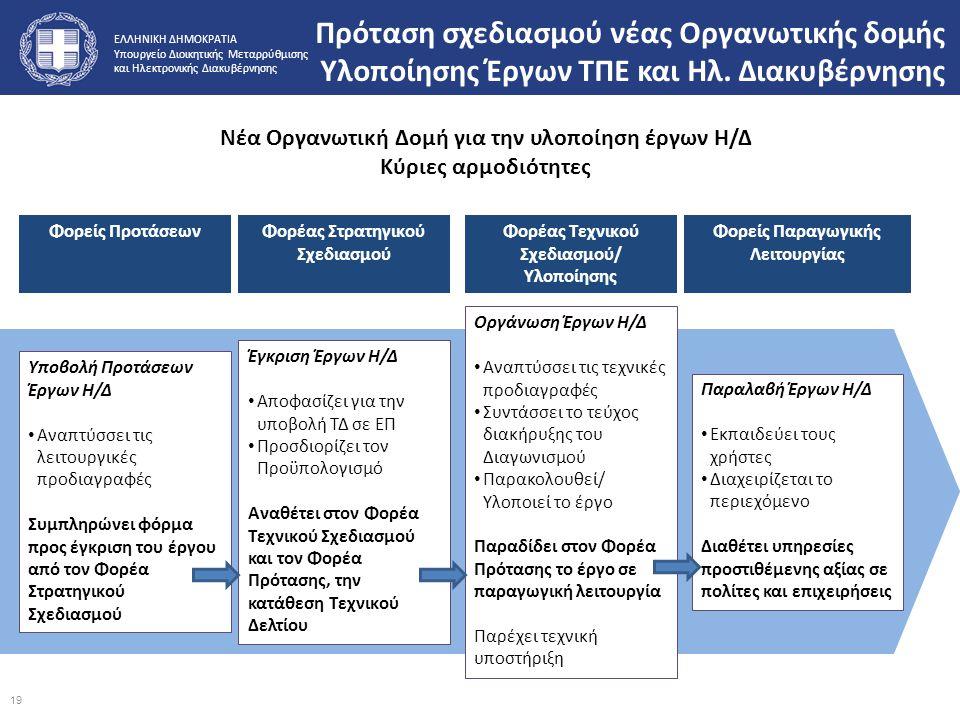 Νέα Οργανωτική Δομή για την υλοποίηση έργων Η/Δ