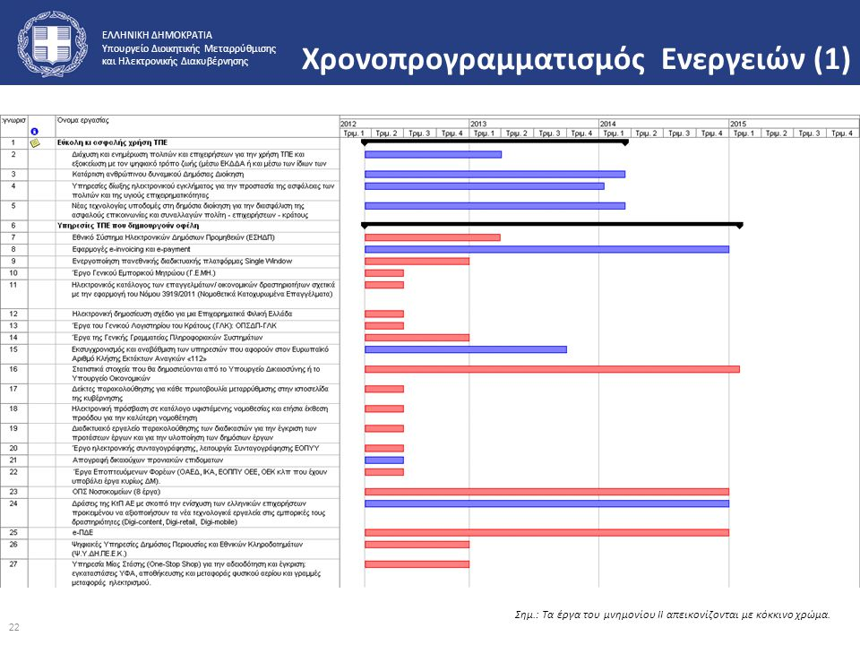 Χρονοπρογραμματισμός Ενεργειών (1)