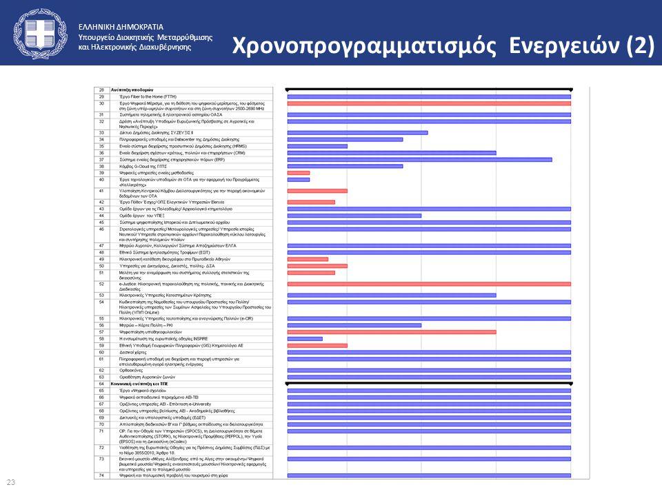 Χρονοπρογραμματισμός Ενεργειών (2)