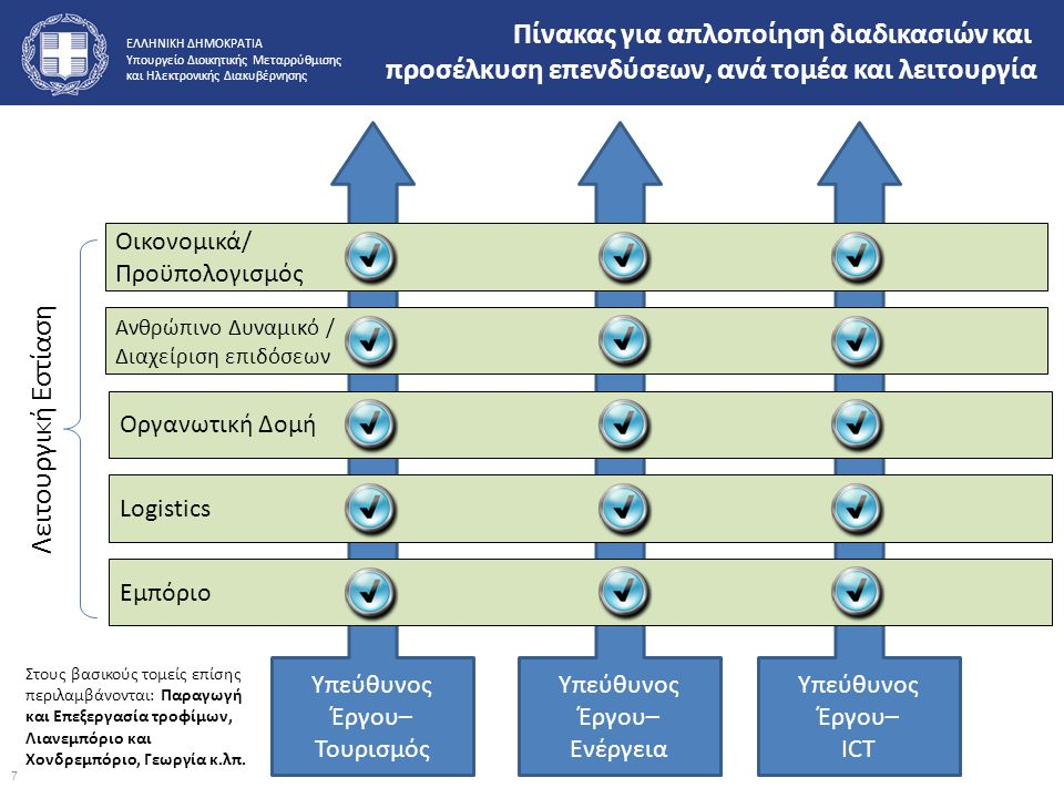 Πίνακας για απλοποίηση διαδικασιών και