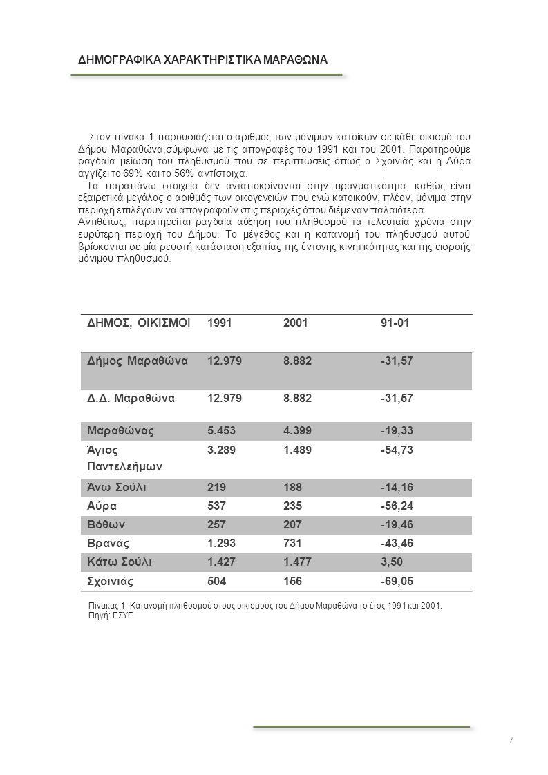 ΔΗΜΟΣ, ΟΙΚΙΣΜΟΙ 1991 2001 91-01 Δήμος Μαραθώνα 12.979 8.882 -31,57