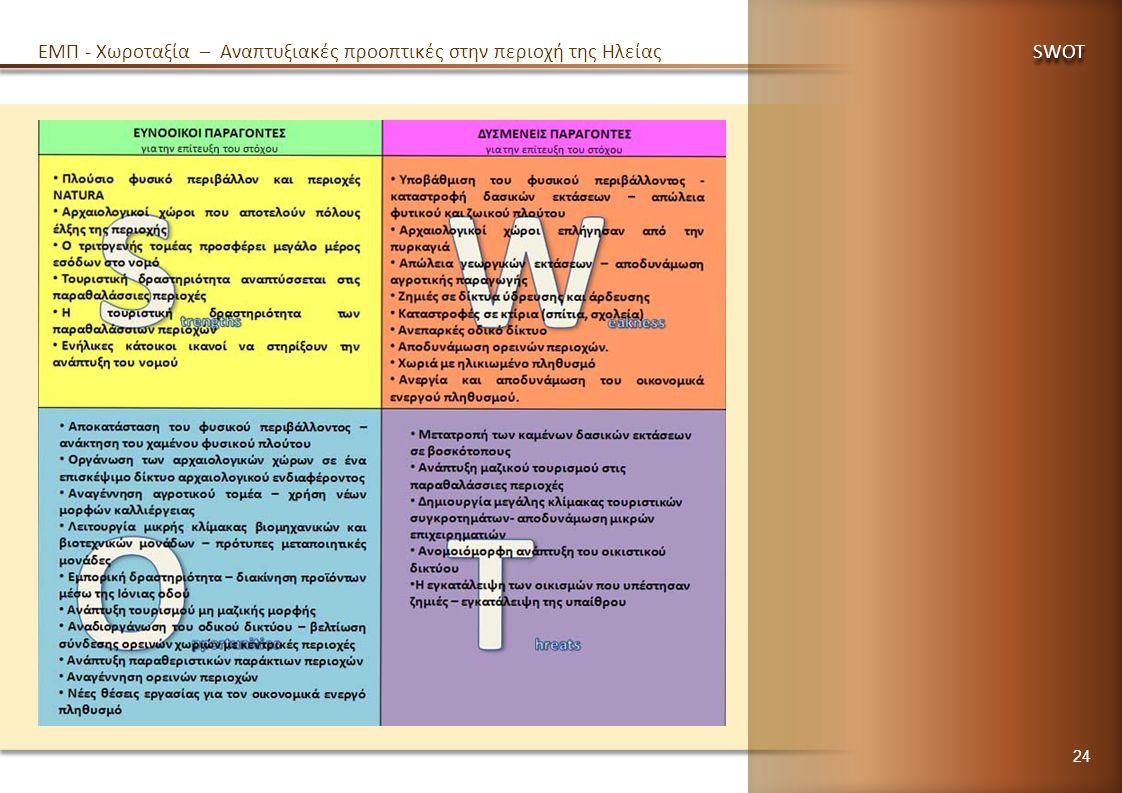 EMΠ - Χωροταξία – Αναπτυξιακές προοπτικές στην περιοχή της Ηλείας SWOT