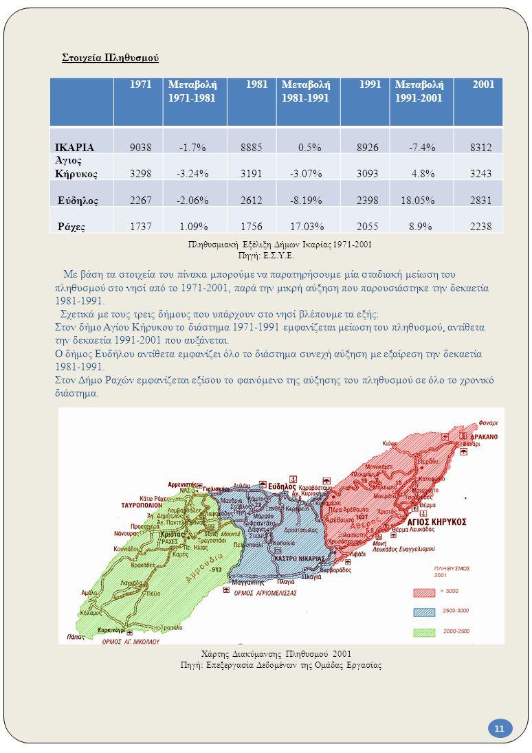Πληθυσμιακή Εξέλιξη Δήμων Ικαρίας 1971-2001