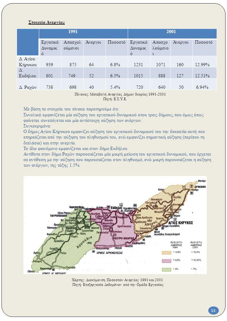 Χάρτης: Διακύμανση Ποσοστών Ανεργίας 1991 και 2001