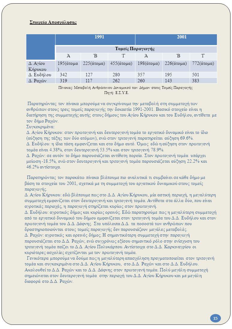 Στοιχεία Απασχόλησης 1991. 2001. Τομείς Παραγωγής. Ά. ΄Β. ΄Γ. Δ. Αγίου Κήρυκου. 195(άτομα) 225(άτομα)