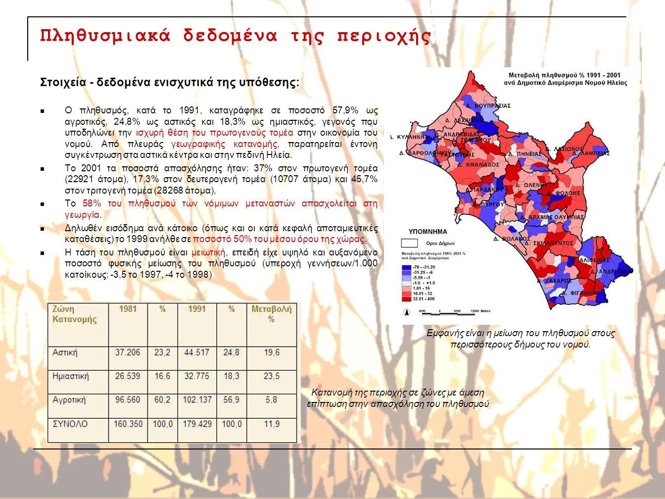 Πληθυσμιακά δεδομένα της περιοχής