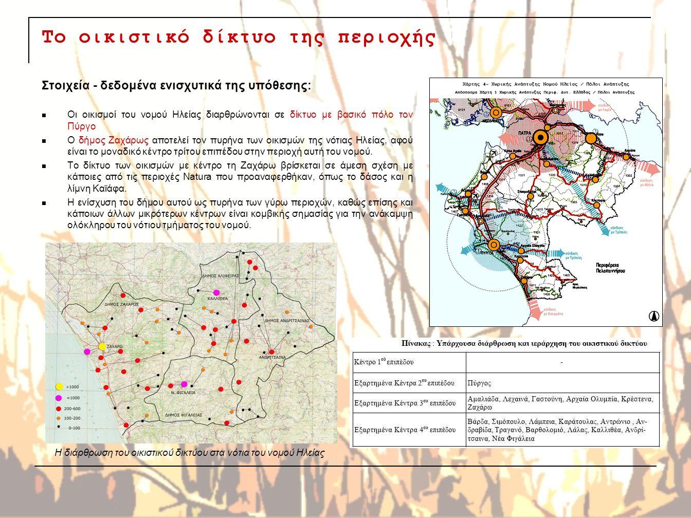 Το οικιστικό δίκτυο της περιοχής