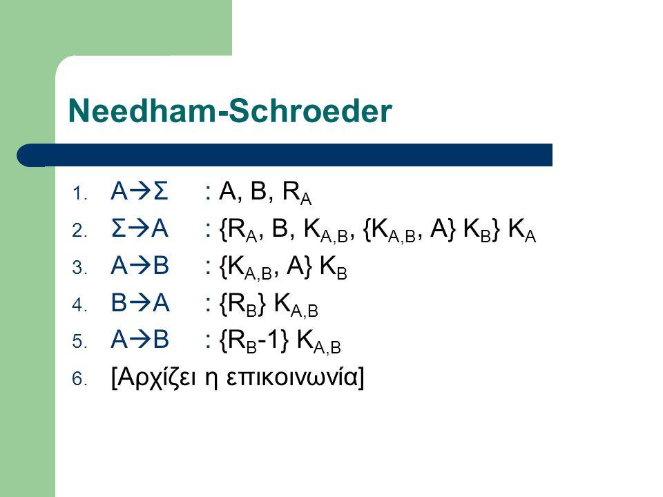 Needham-Schroeder ΑΣ : Α, Β, RA ΣA : {RA, B, KA,B, {KA,B, A} KB} KA