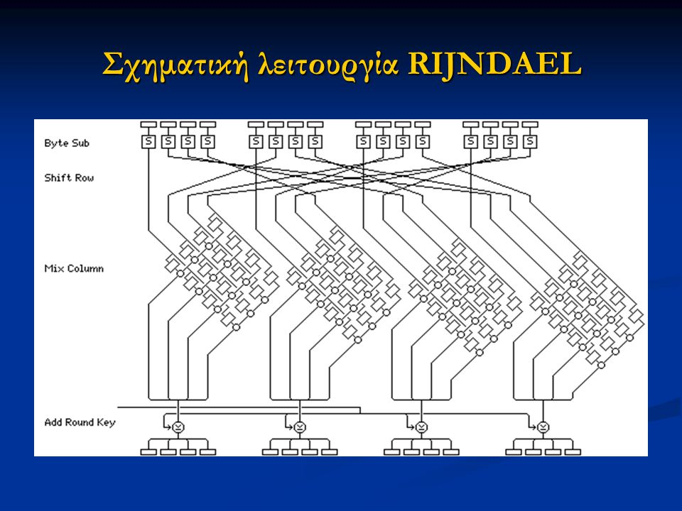 Σχηματική λειτουργία RIJNDAEL