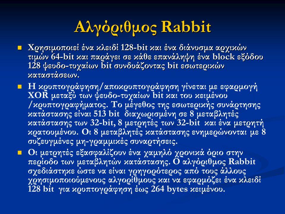 Αλγόριθμος Rabbit