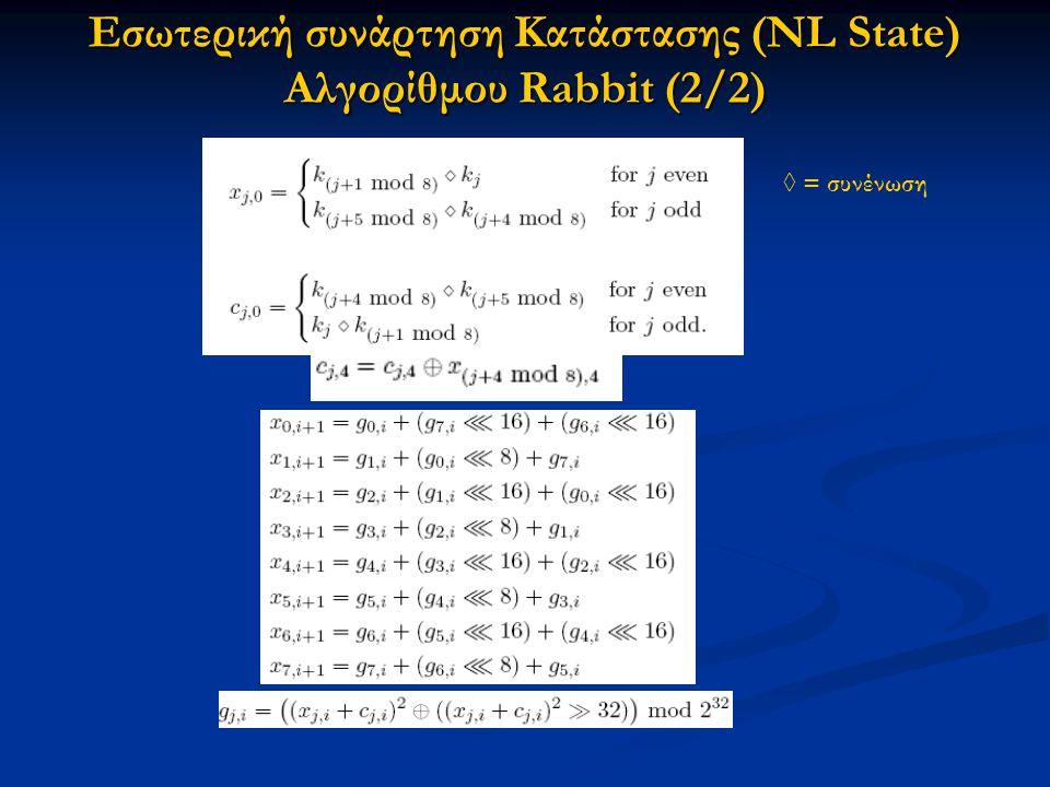Εσωτερική συνάρτηση Κατάστασης (NL State) Αλγορίθμου Rabbit (2/2)