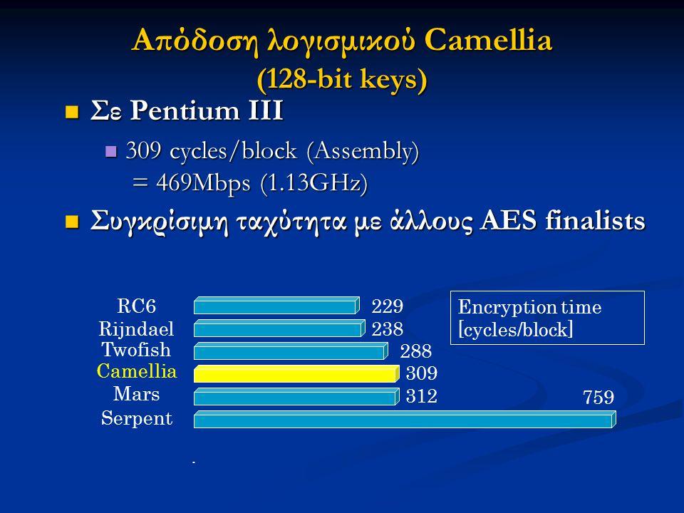 Απόδοση λογισμικού Camellia (128-bit keys)