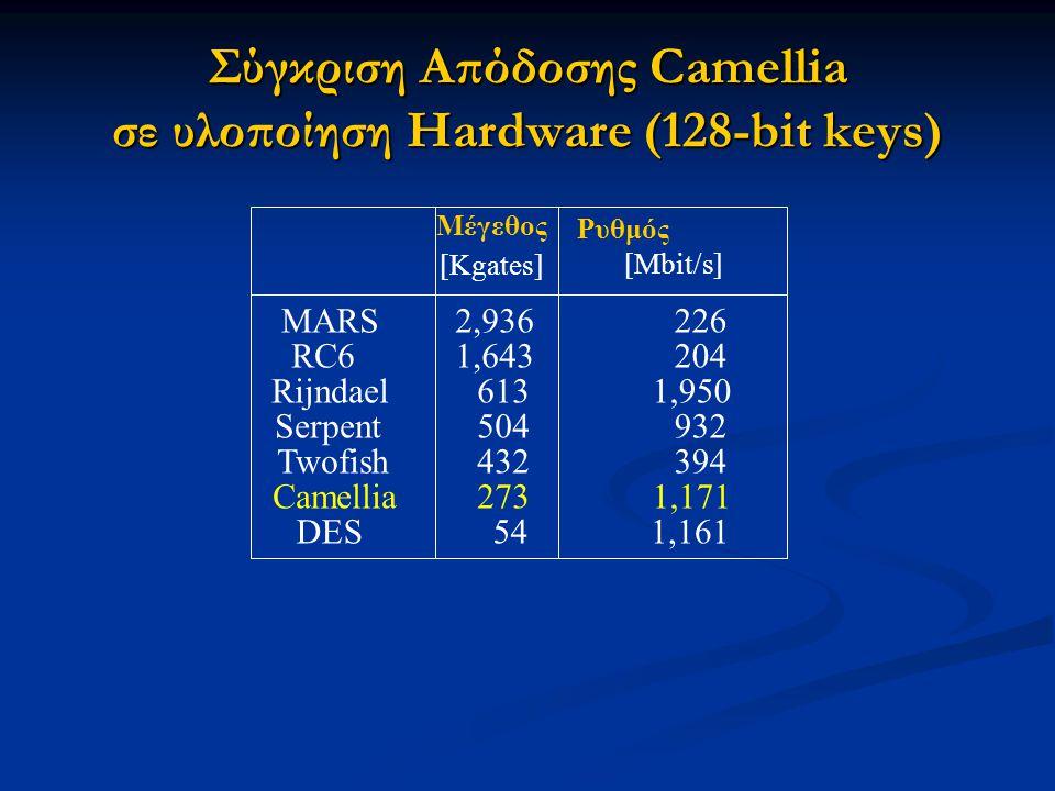 Σύγκριση Απόδοσης Camellia σε υλοποίηση Hardware (128-bit keys)