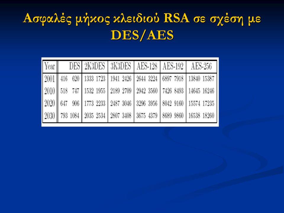 Ασφαλές μήκος κλειδιού RSA σε σχέση με DES/AES