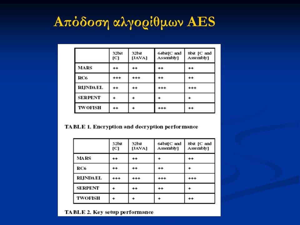 Απόδοση αλγορίθμων AES