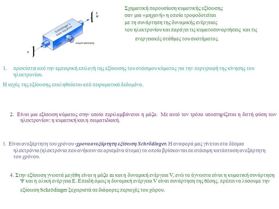 Σχηματική παρουσίαση κυματικής εξίσωσης