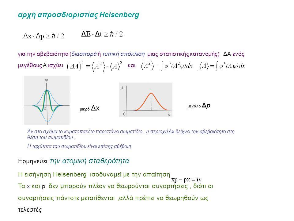 αρχή απροσδιοριστίας Heisenberg