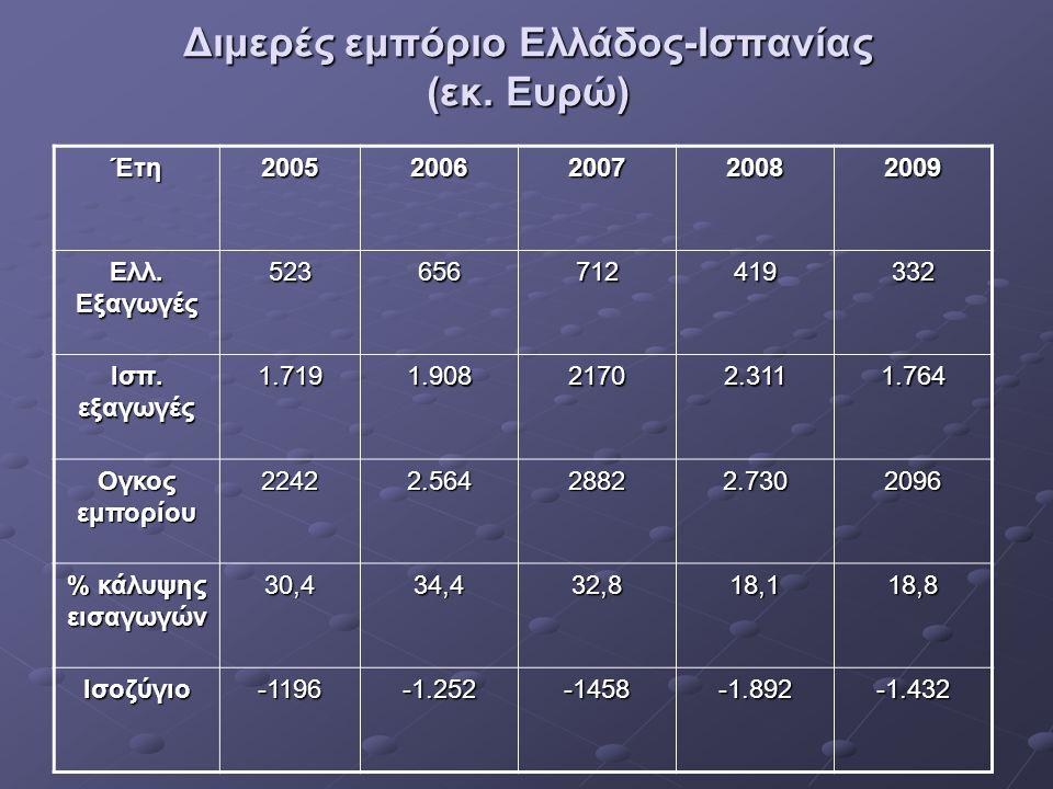 Διμερές εμπόριο Ελλάδος-Ισπανίας (εκ. Ευρώ)