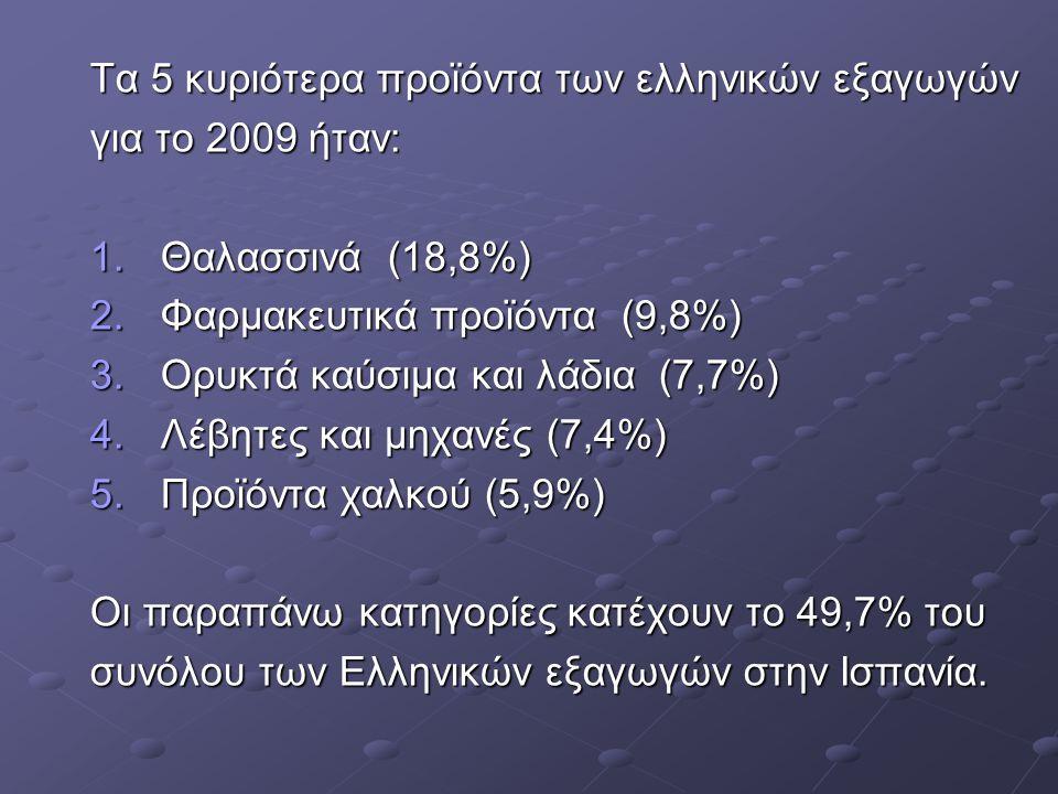 Τα 5 κυριότερα προϊόντα των ελληνικών εξαγωγών