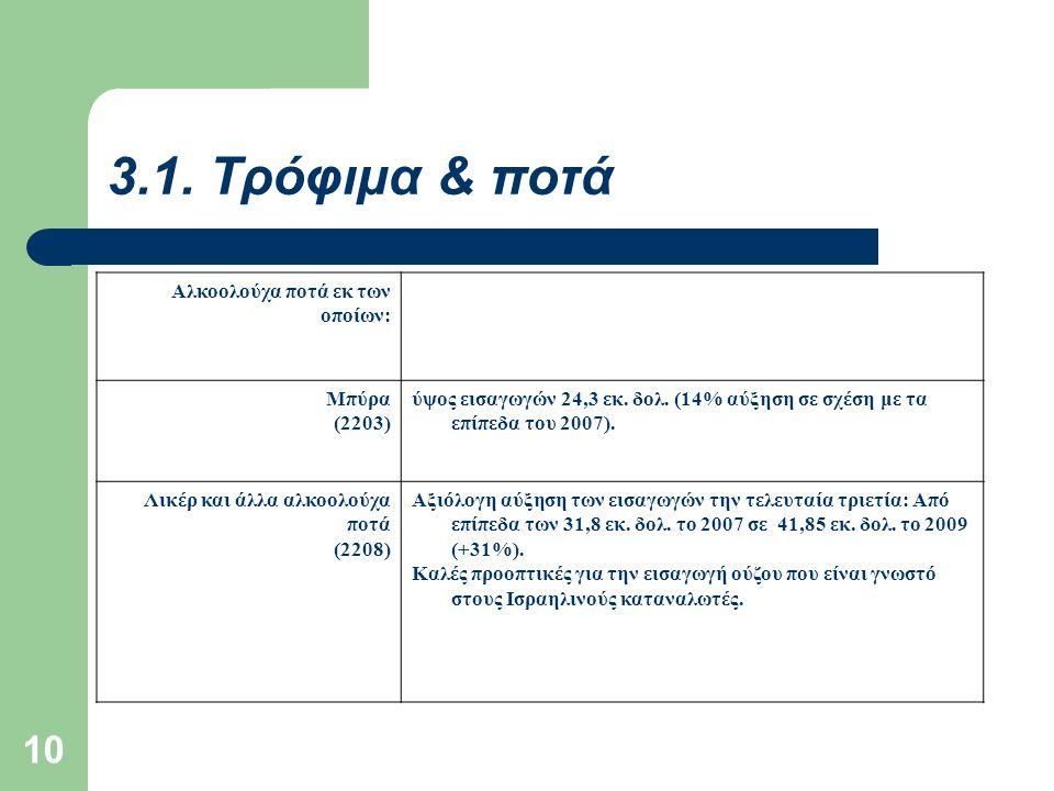 3.1. Τρόφιμα & ποτά Αλκοολούχα ποτά εκ των οποίων: Μπύρα (2203)