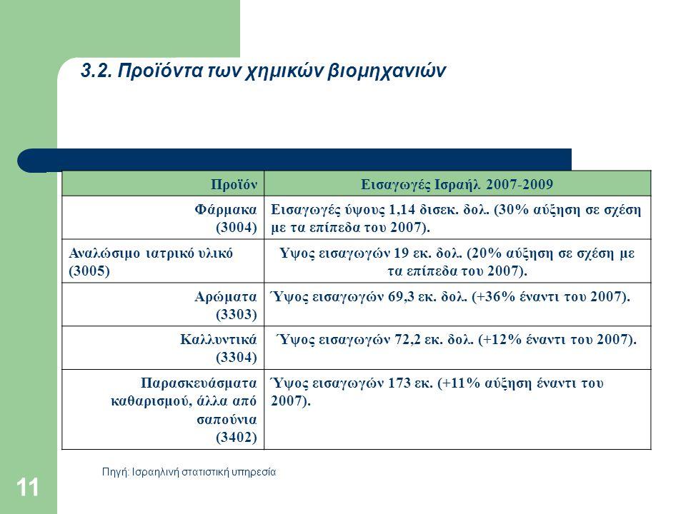Ύψος εισαγωγών 72,2 εκ. δολ. (+12% έναντι του 2007).