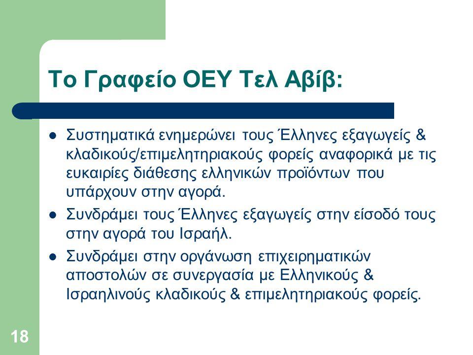 Το Γραφείο ΟΕΥ Τελ Αβίβ: