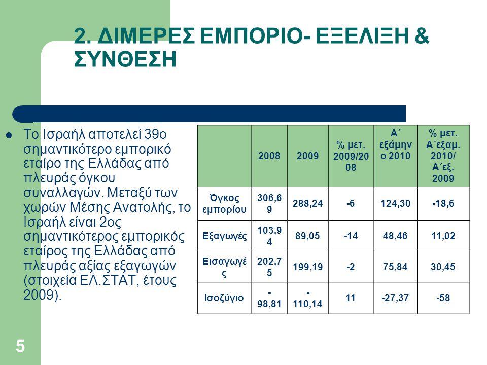 2. ΔΙΜΕΡΕΣ ΕΜΠΟΡΙΟ- ΕΞΕΛΙΞΗ & ΣΥΝΘΕΣΗ