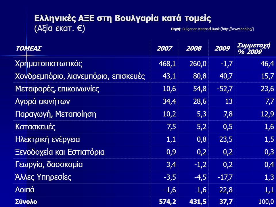 Ελληνικές ΑΞΕ στη Βουλγαρία κατά τομείς (Αξία εκατ. €)