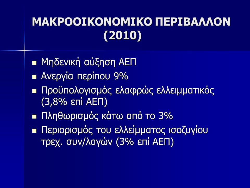 ΜΑΚΡΟΟΙΚΟΝΟΜΙΚΟ ΠΕΡΙΒΑΛΛΟΝ (2010)