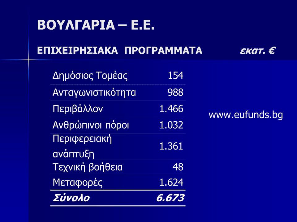 ΒΟΥΛΓΑΡΙΑ – Ε.Ε. ΕΠΙΧΕΙΡΗΣΙΑΚΑ ΠΡΟΓΡΑΜΜΑΤΑ εκατ. €