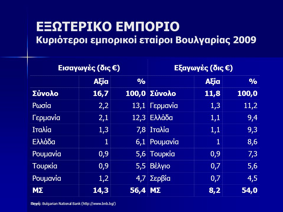 ΕΞΩΤΕΡΙΚΟ ΕΜΠΟΡΙΟ Κυριότεροι εμπορικοί εταίροι Βουλγαρίας 2009