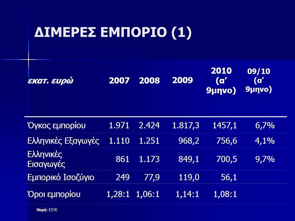 ΔΙΜΕΡΕΣ ΕΜΠΟΡΙΟ (1) εκατ. ευρώ 2007 2008 2009 2010 (α' 9μηνο)