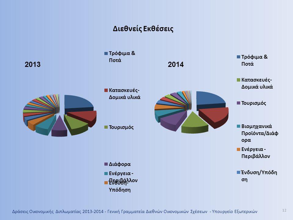 Διεθνείς Εκθέσεις 2013. 2014.