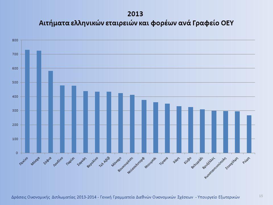 Αιτήματα ελληνικών εταιρειών και φορέων ανά Γραφείο ΟΕΥ