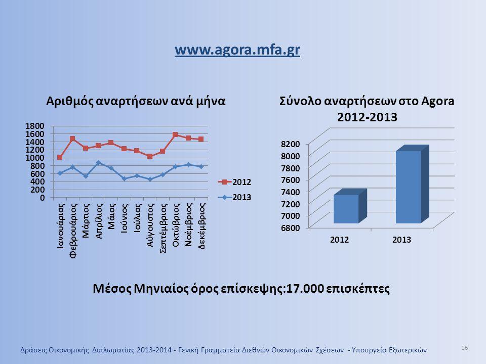 www.agora.mfa.gr Αριθμός αναρτήσεων ανά μήνα