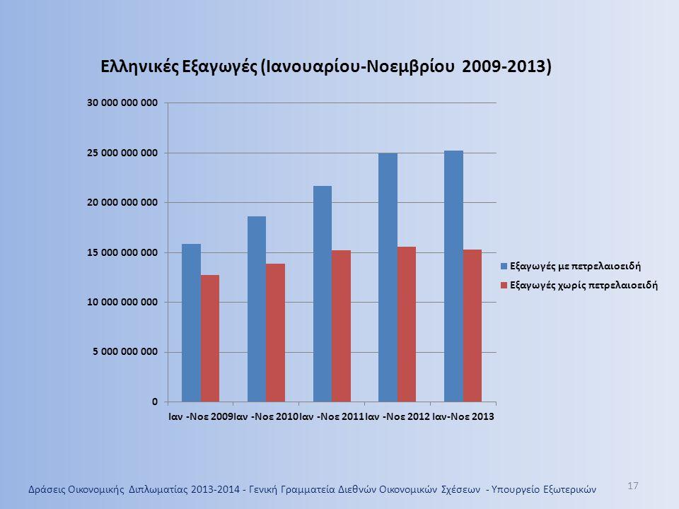Ελληνικές Εξαγωγές (Ιανουαρίου-Νοεμβρίου 2009-2013)
