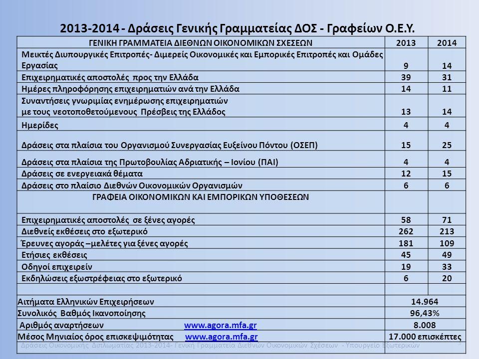 2013-2014 - Δράσεις Γενικής Γραμματείας ΔΟΣ - Γραφείων Ο.Ε.Υ.
