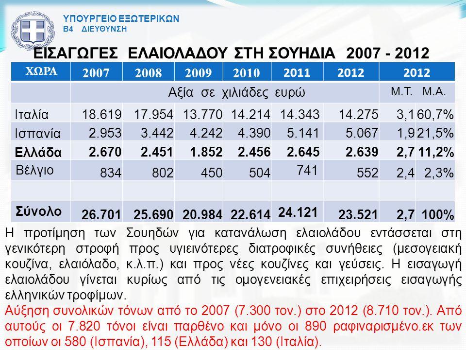 ΕΙΣΑΓΩΓΕΣ ΕΛΑΙΟΛΑΔΟΥ ΣΤΗ ΣΟΥΗΔΙΑ 2007 - 2012
