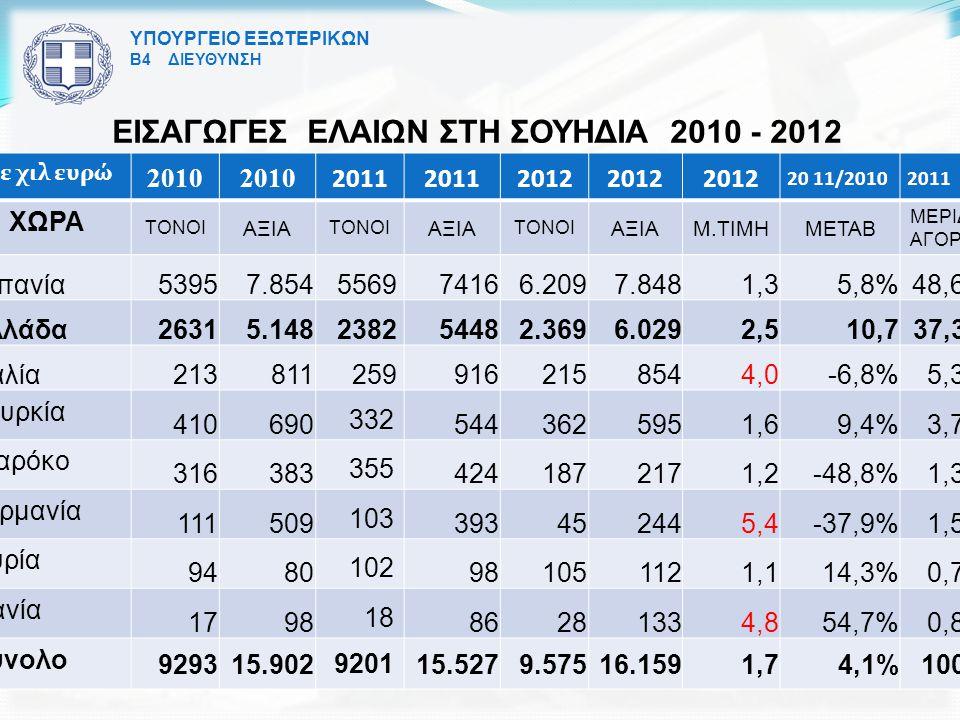 ΕΙΣΑΓΩΓΕΣ ΕΛΑΙΩΝ ΣΤΗ ΣΟΥΗΔΙΑ 2010 - 2012