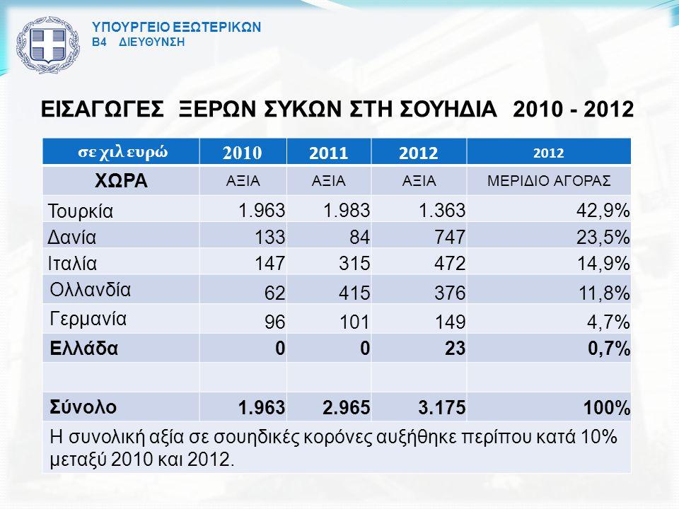 ΕΙΣΑΓΩΓΕΣ ΞΕΡΩΝ ΣΥΚΩΝ ΣΤΗ ΣΟΥΗΔΙΑ 2010 - 2012