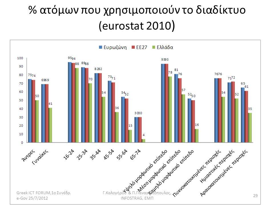 % ατόμων που χρησιμοποιούν το διαδίκτυο (eurostat 2010)