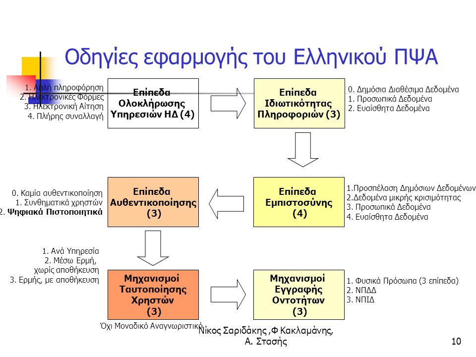 Οδηγίες εφαρμογής του Ελληνικού ΠΨΑ
